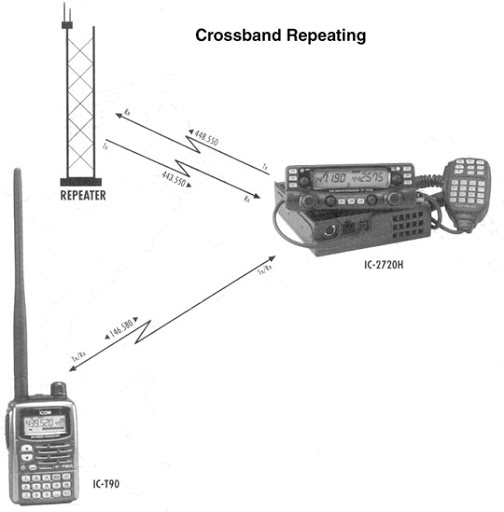 Repeaters. Tmarcorg Is The Body That Coordinates Repeaters They Assign Pairs Of Frequencys For Repeater Use By Area On All Vhf And Uhf Bands. Wiring. A Diagram How Radio Works At Scoala.co
