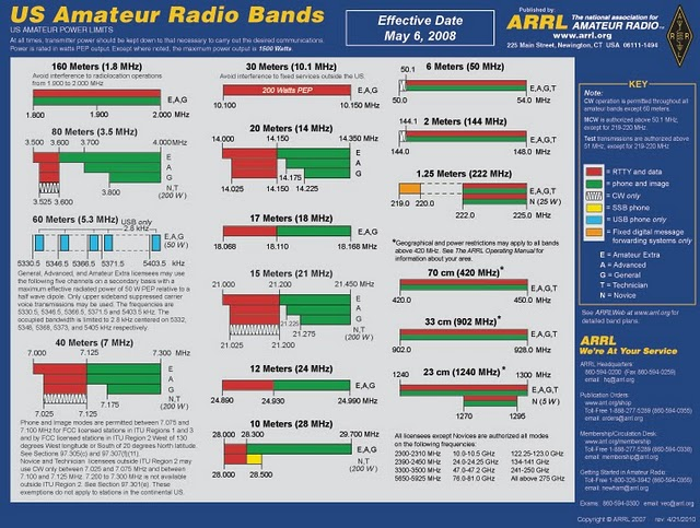 Arrl Hf Band Plan View It